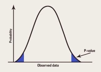 graphic of probability value