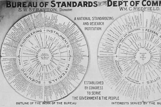 wheel graphic of engineering standards